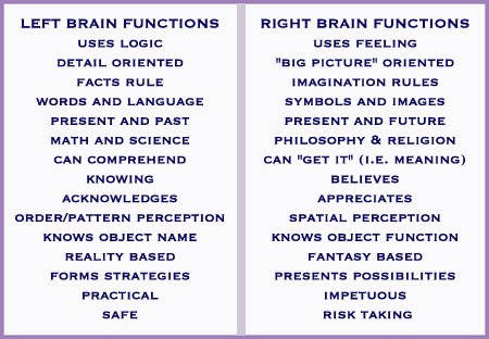 Left vs. Right Brain