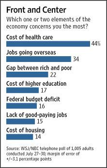 Wall Street Journal Poll